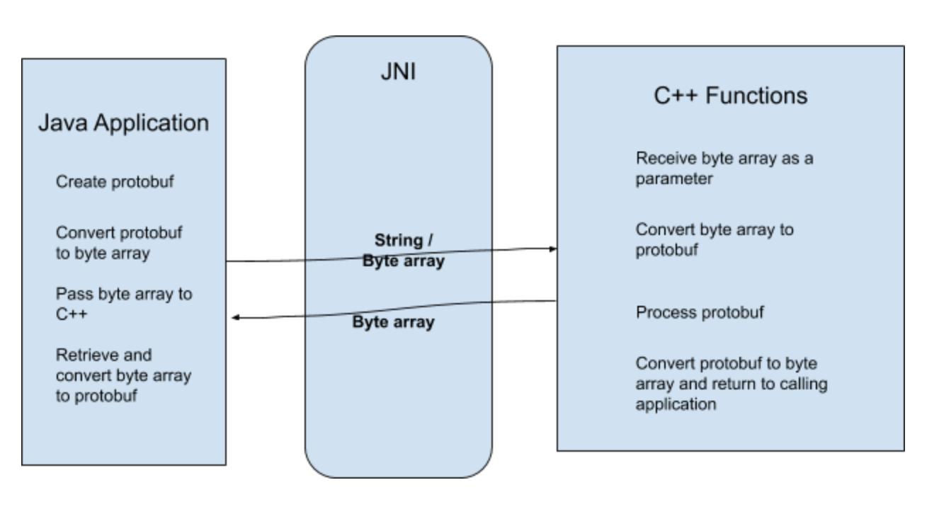 Passing Protobufs between Java and native C++ code using JNI