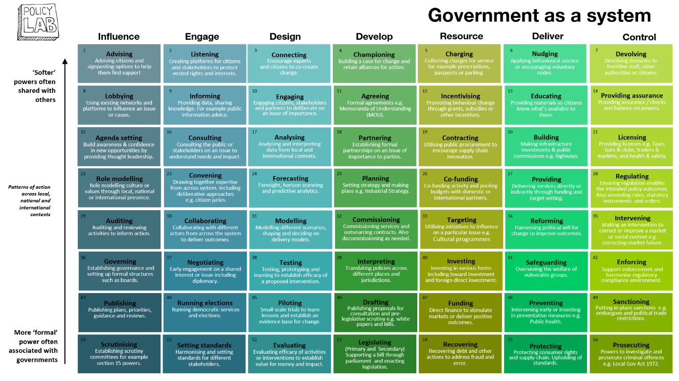 Screenshot of Government as a system rubric.