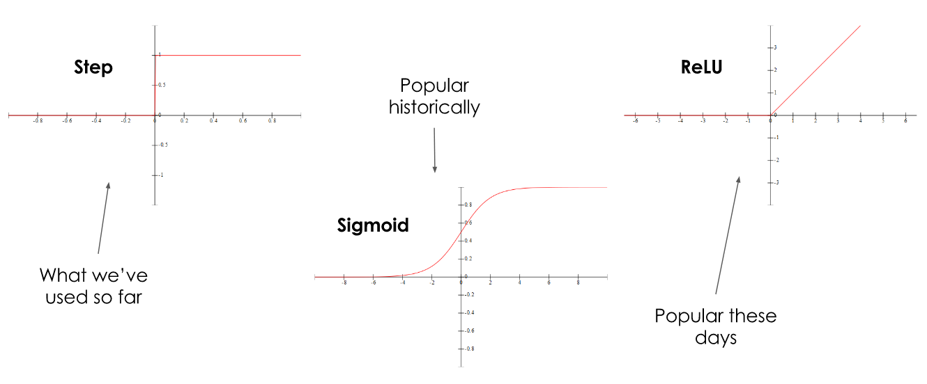Graphical representations of the step, sigmoid and ReLU functions