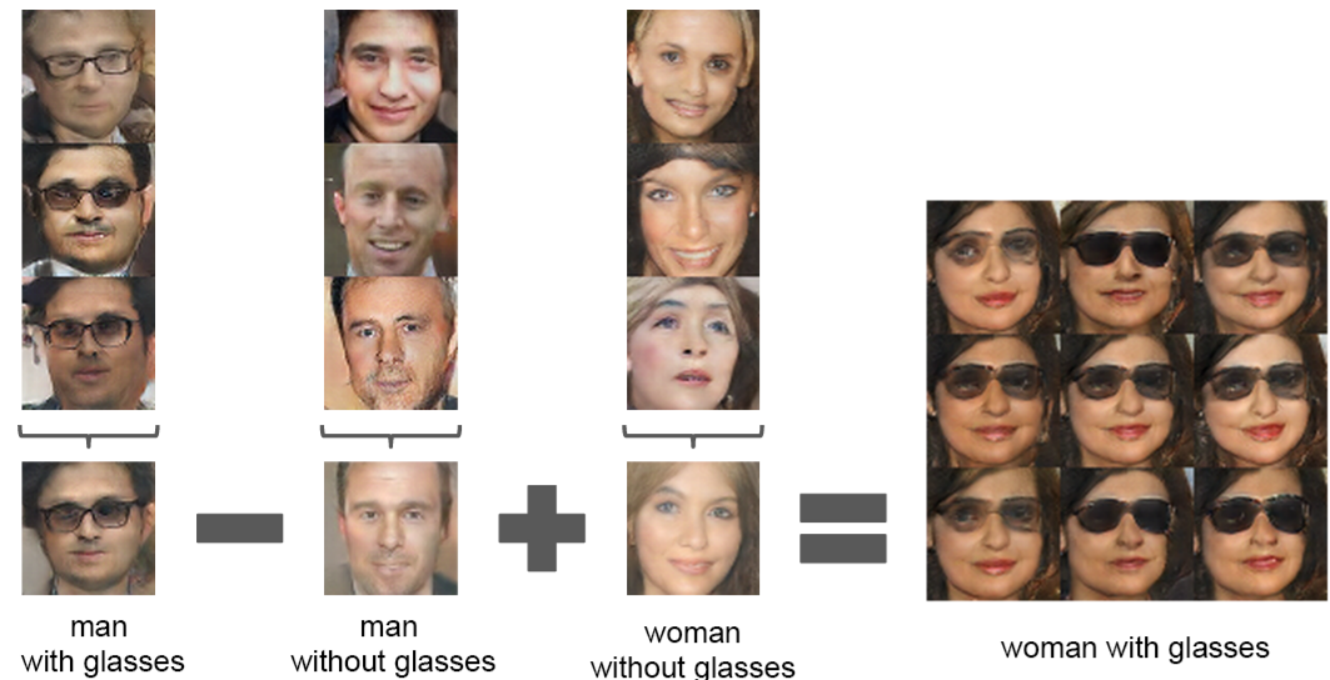 Understanding and building Generative Adversarial Networks