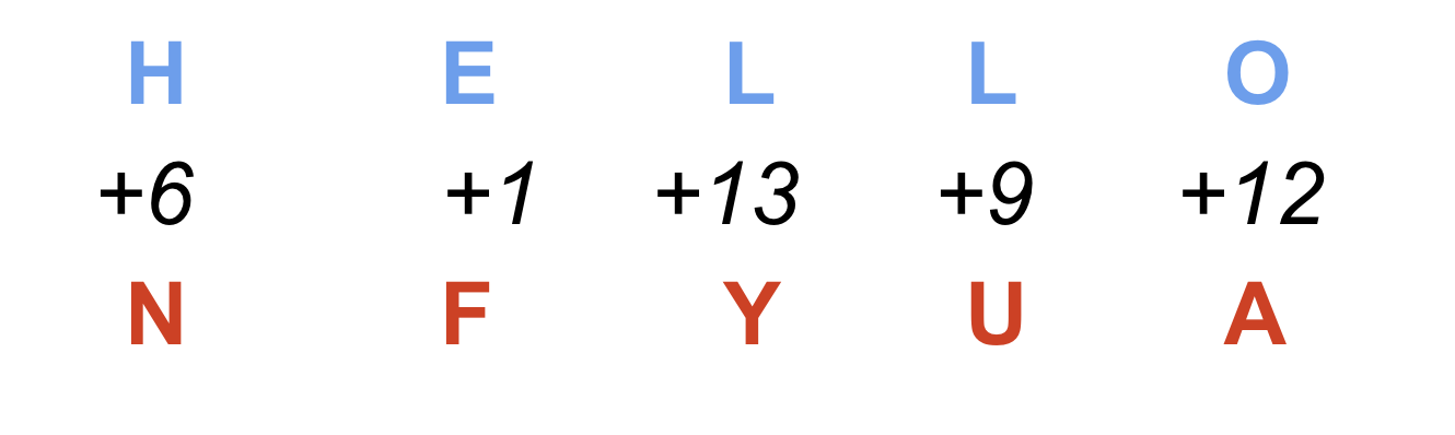 Cryptography for Dummies — Part 3: Polyalphabetic Ciphers