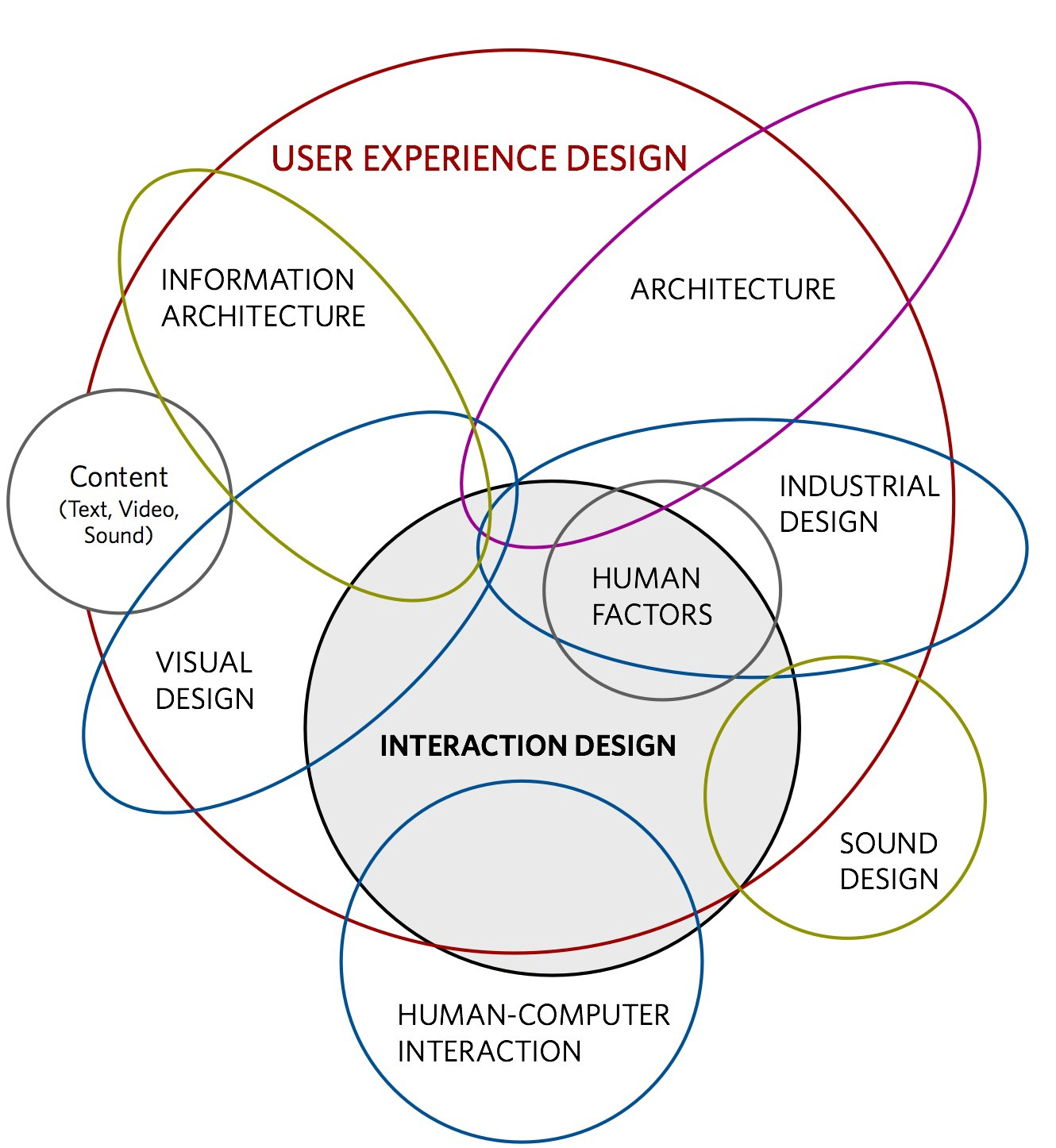 10 Steps To Interaction Design Ixd By Sohaj Singh Brar Ux Collective