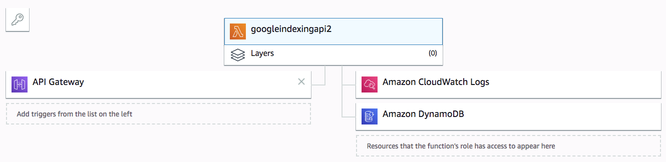 Google Indexing API tests with normal URLs, which have