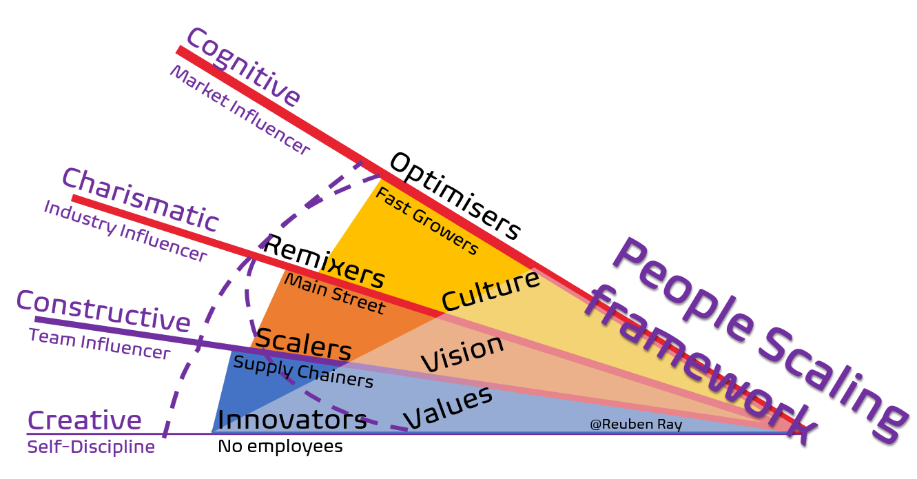 PeopleScaling by Reuben Ray