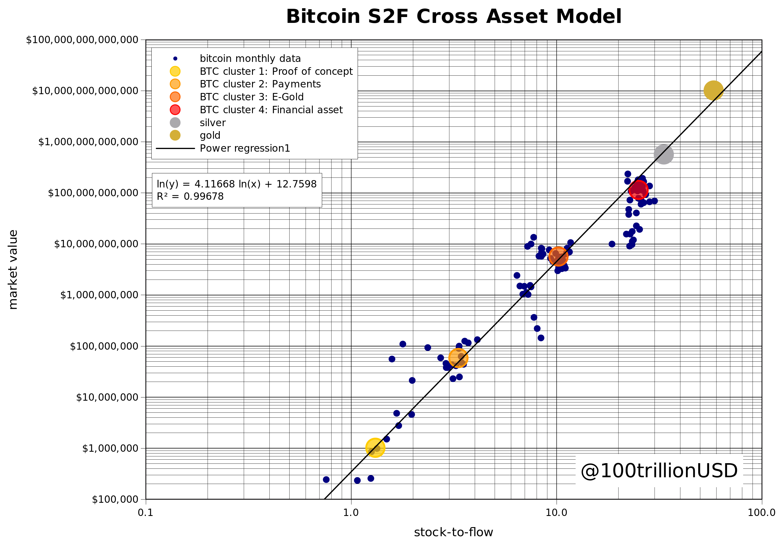 Image of a new iteration of the Stock to Flow Model from analyst PlanB. It predicts Bitcoin will reach $288,000 or so in the next era.