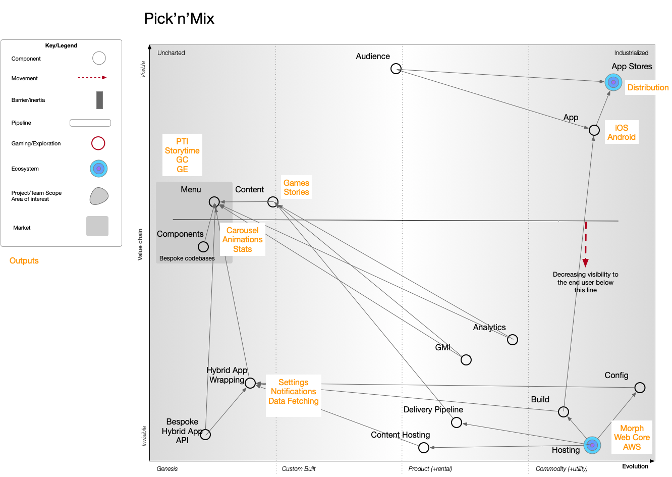 A value maturity Wardley Map for Pick'n'Mix.