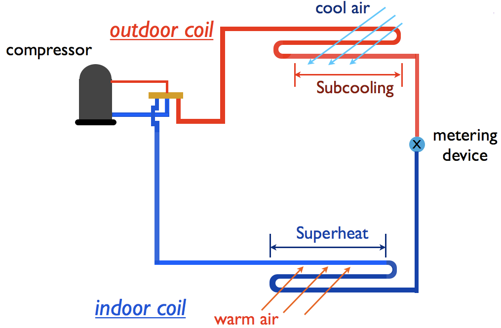 Knowledge — Superheat and Subcooling - Ravti