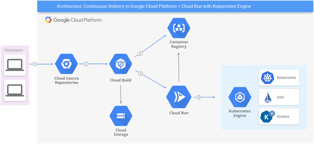 Continuous Delivery In Google Cloud Platform Cloud Run With Kubernetes Engine By Ricardo Mendes Google Cloud Community Medium