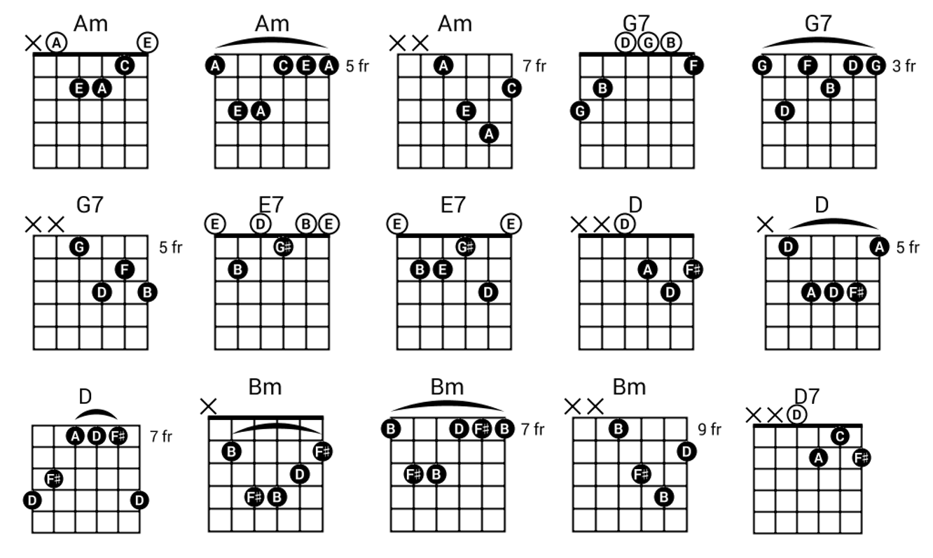 35 Guitar Chords For Beginner. There are several simple chords with… | by  CdeFGa | Medium