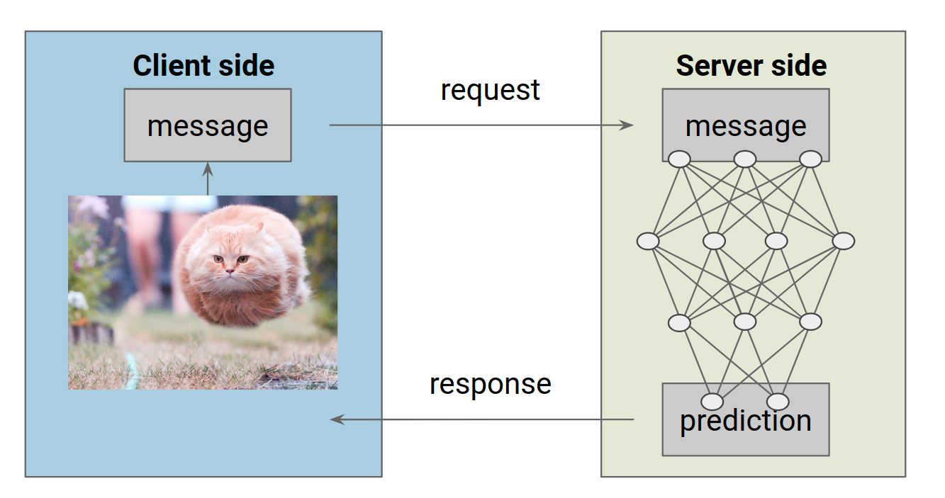 Training and Serving ML models with tf keras - TensorFlow