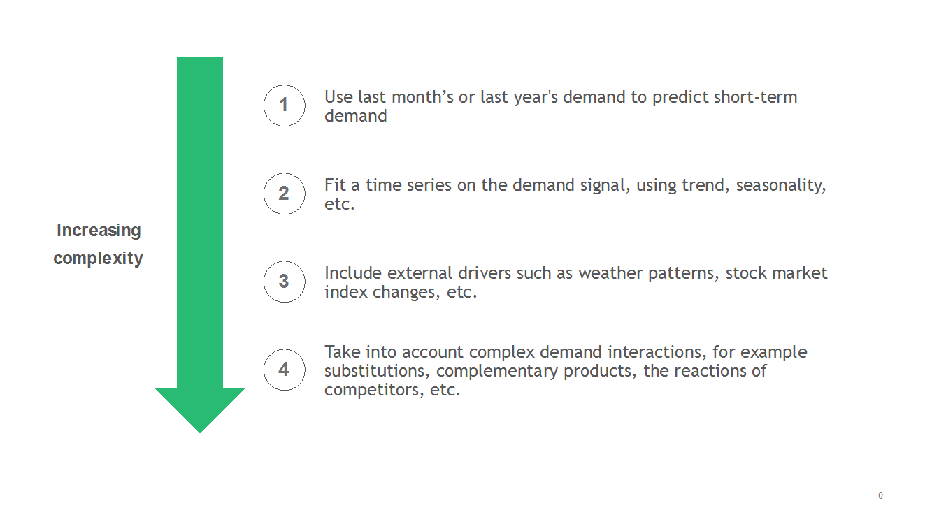 The complex challenge of demand forecasting for business