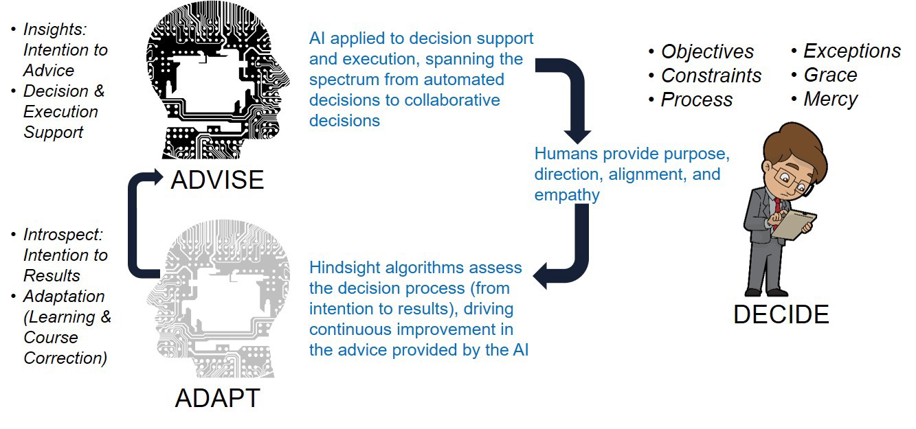 Decision Intelligence as a hybrid of human and machine intelligence