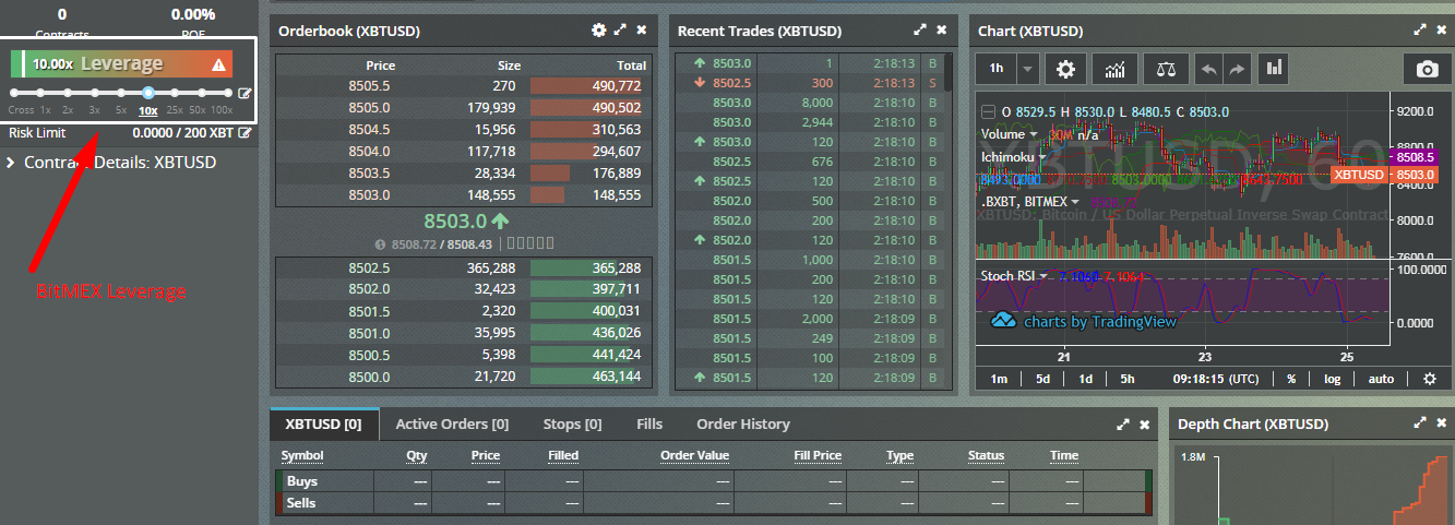 Beginners Guide on How to Margin Trade BTC & Altcoins