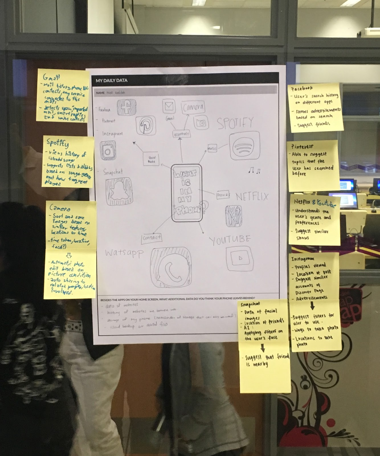 Drawings of a person's daily data on a sheet of paper with post-it notes.