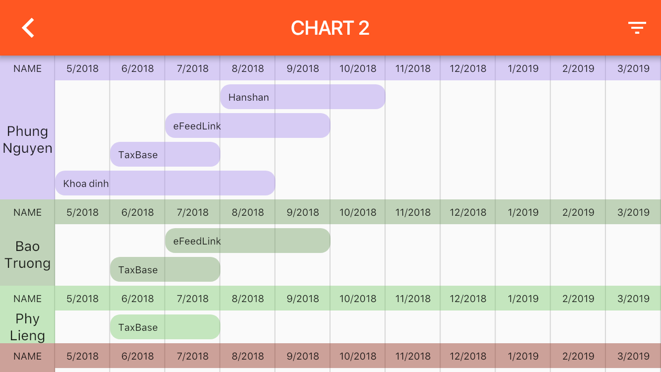 Gantt Chart With Flutter - beesightsoft - Medium