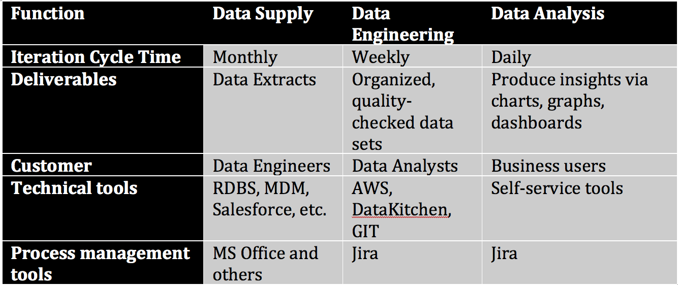 DataOps Resolves the Struggle Between Centralization and