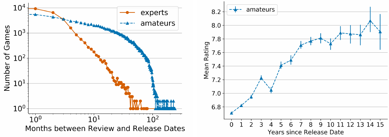 Graphs depicting a) games per month passed between review and game release dates, and b) mean rating per year after release