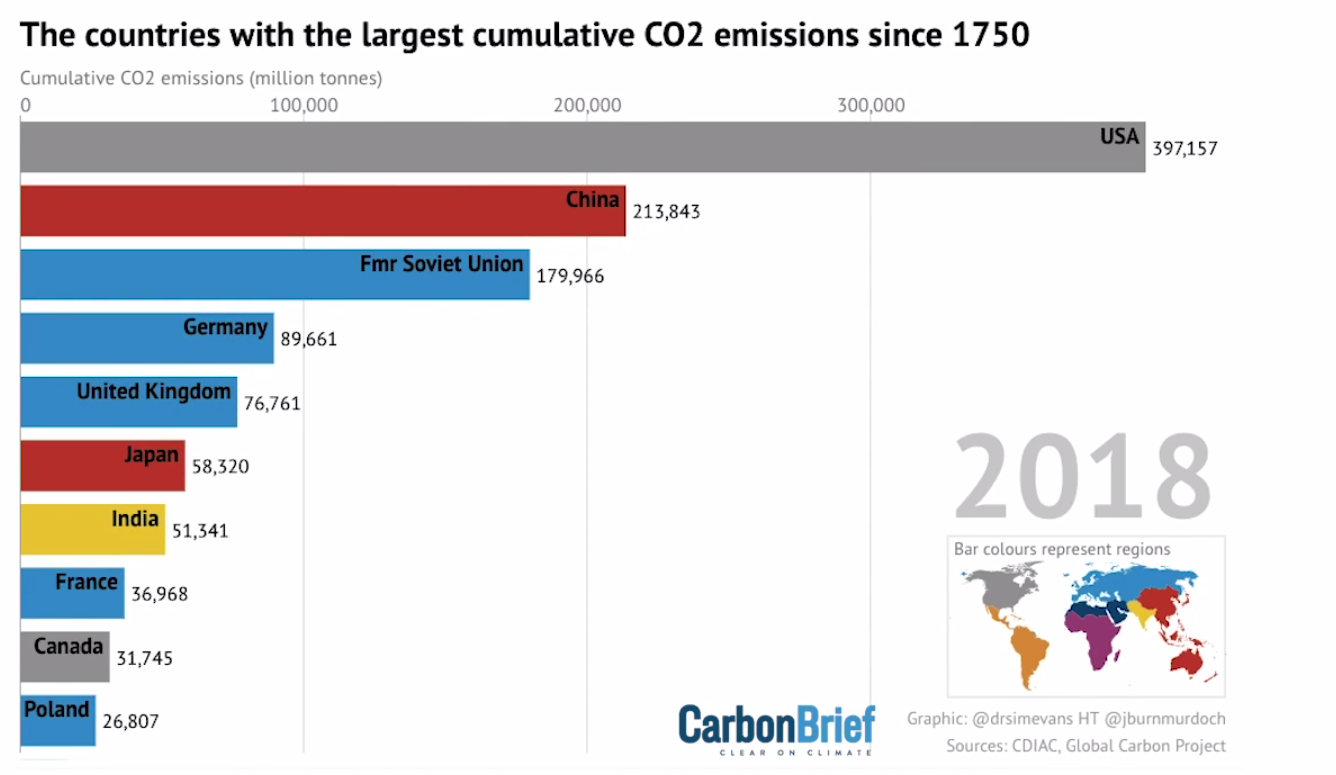 Countries with the largest cumulative CO2 emissions since 1750. USA: 397,000. CHINA: 213,000.