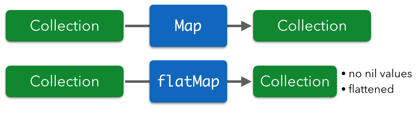 Swift — Map, FlatMap, Filter and Reduce - codeburst