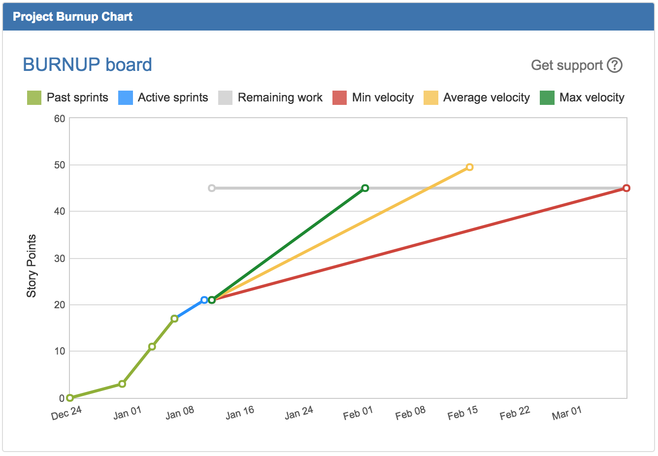 Project Burnup For Jira Burnup Chart Is One Of The Most By Vasiliy Krokha Broken Build