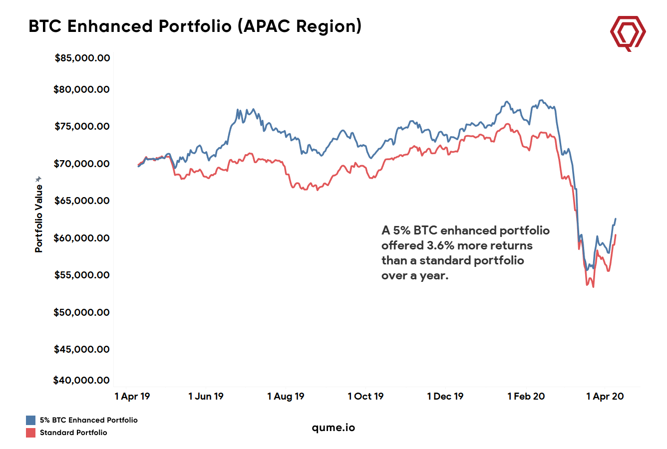 The line-chart shows how our portfolio's value changed from April 9, 2019, to April 9, 2020.