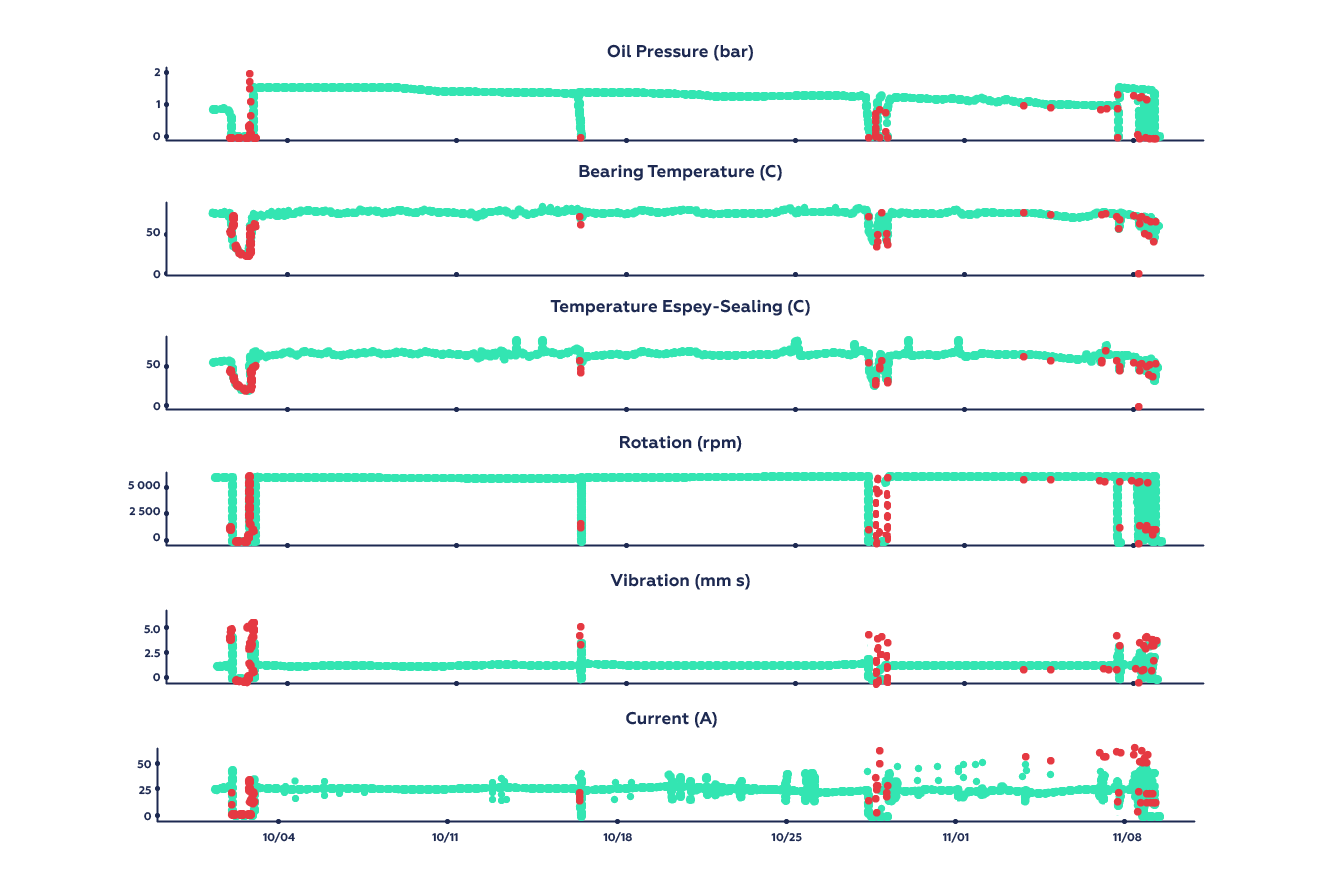 Anomaly Detection — Another Challenge for Artificial