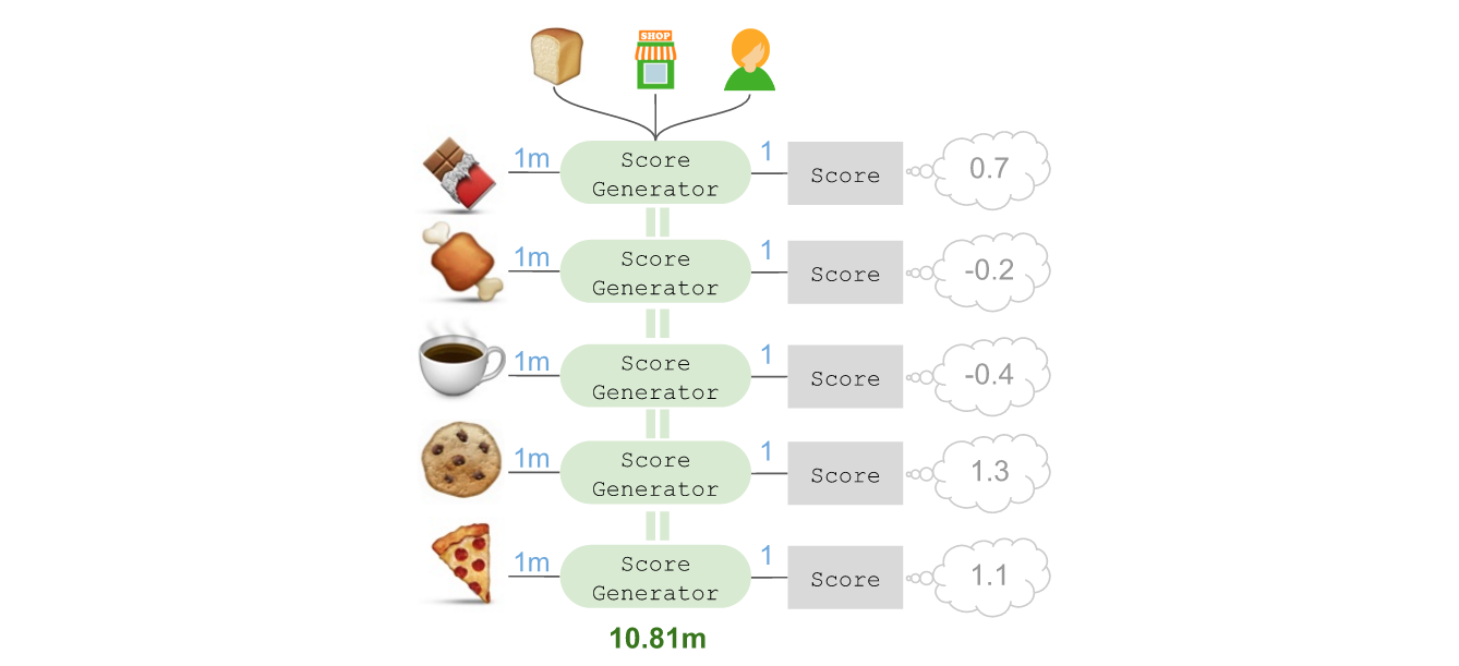 Deep Learning with Emojis (not Math) - tech-at-instacart