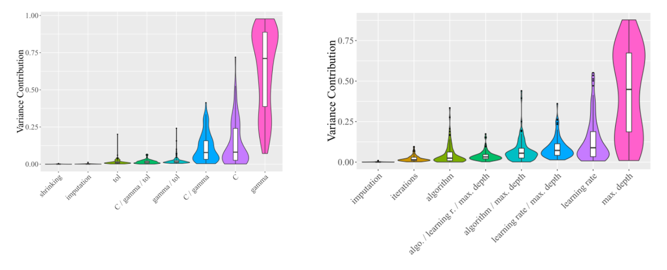 the marginal contributions over all datasets for SVM (RBF Kernel) (left) showing that hyperparameter gamma was the most important and AdaBoost (right) showing that max depth was the most important hyperparameter
