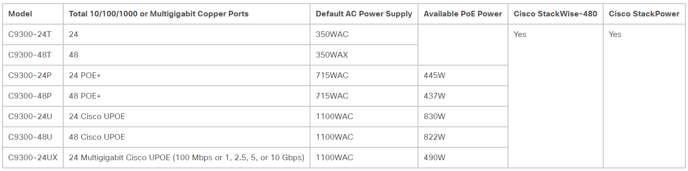 Cisco Catalyst 9300 Series Switches Overview - Mark Tusi