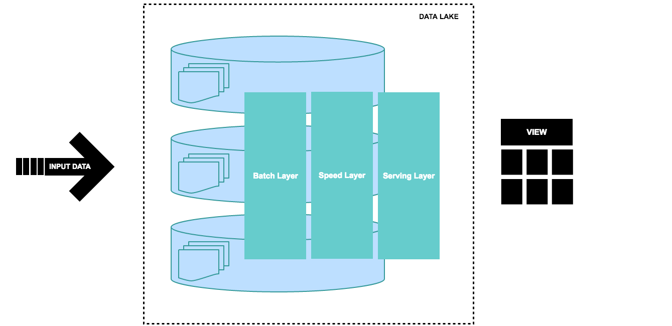 A brief introduction to two data processing architectures