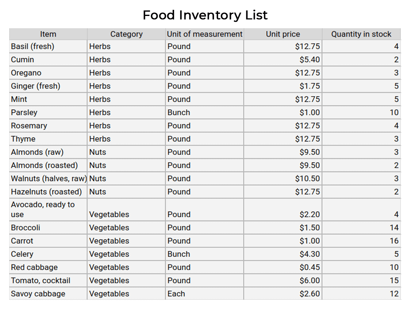 Developing An Inventory Management System For Your Restaurant By Steelkiwi Inc Medium