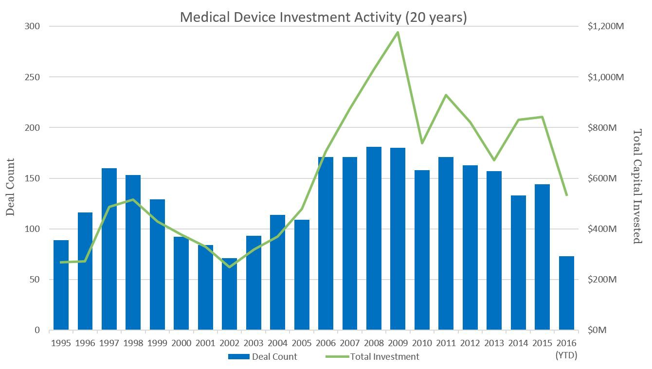 Is Med Tech Venture Investment Waning? - Osage University