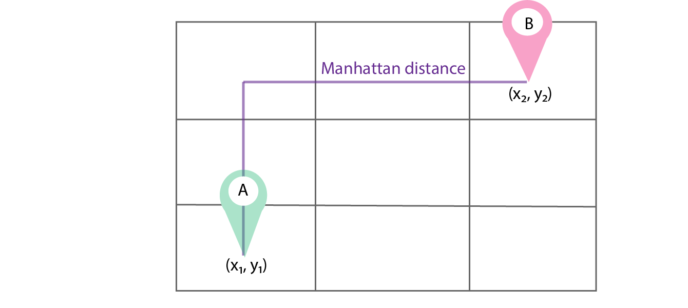 How to measure distances in machine learning - Towards Data