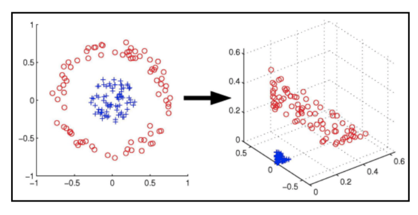 Support Vector Machines Explained - Zach Bedell - Medium