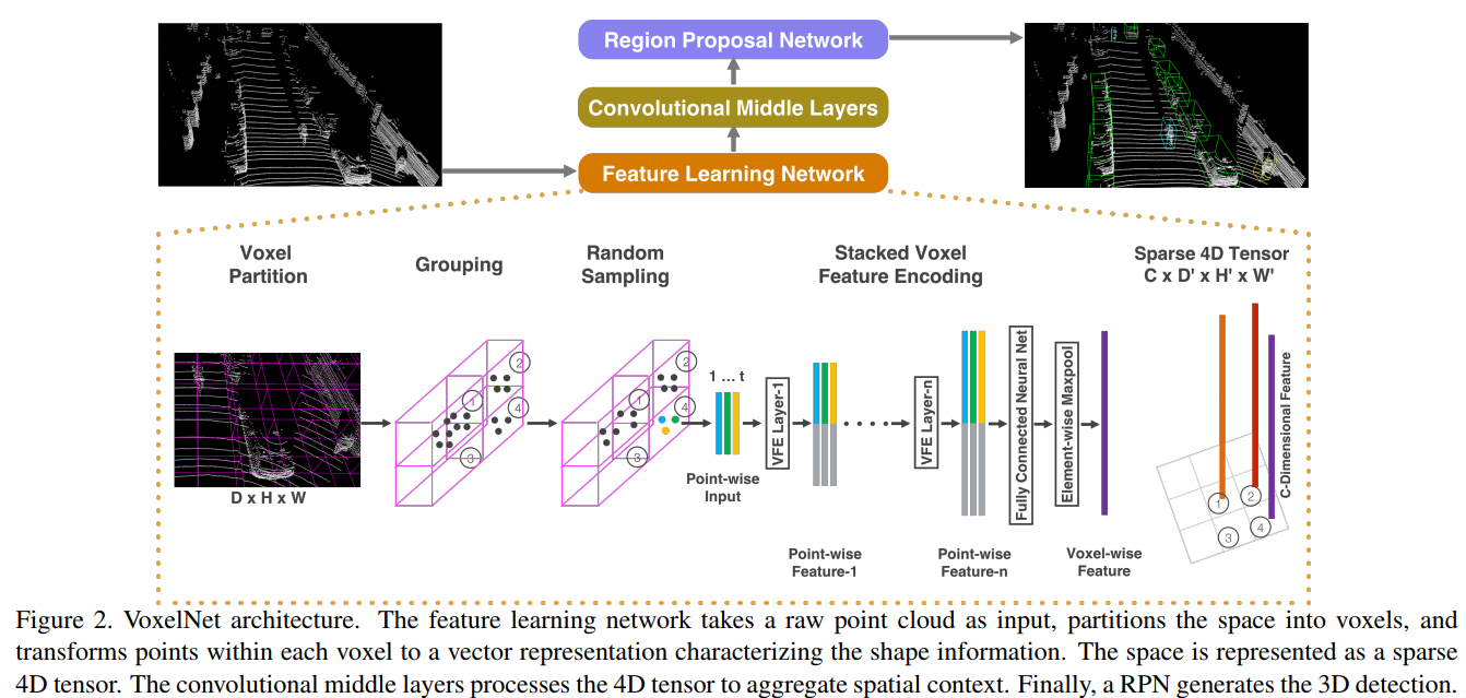 Fusing LIDAR and Camera data — a survey of Deep Learning