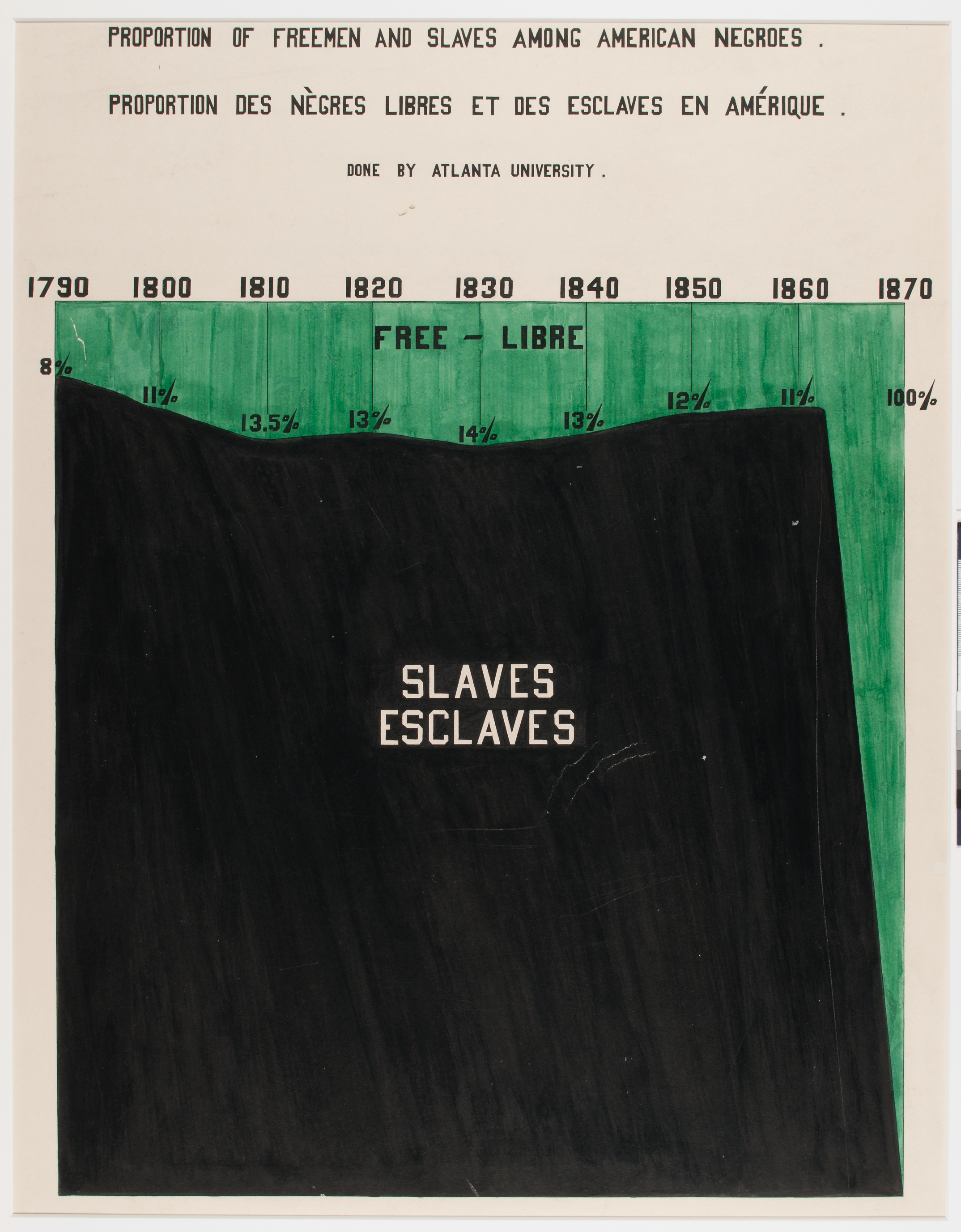 Proportion of Freemen and Slaves Among American Negroes - Done by Atlanta University - W.E.B. DuBois