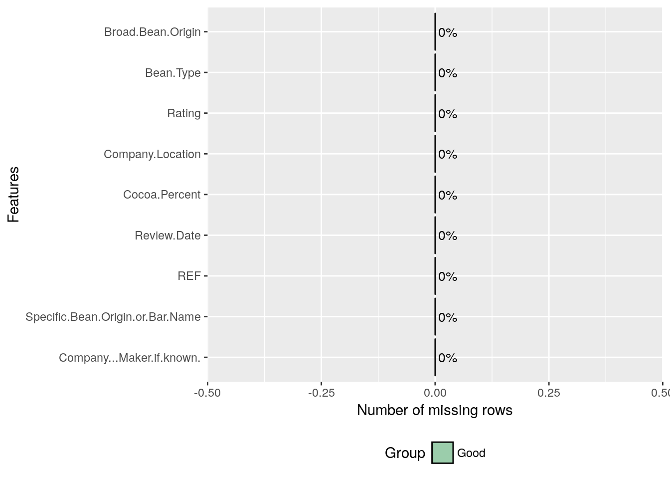 Simple Fast Exploratory Data Analysis in R with DataExplorer