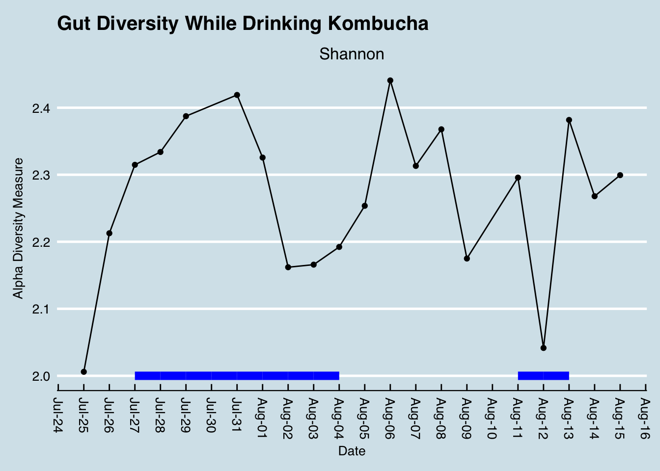 Does kombucha change my microbiome? - Personal Science and