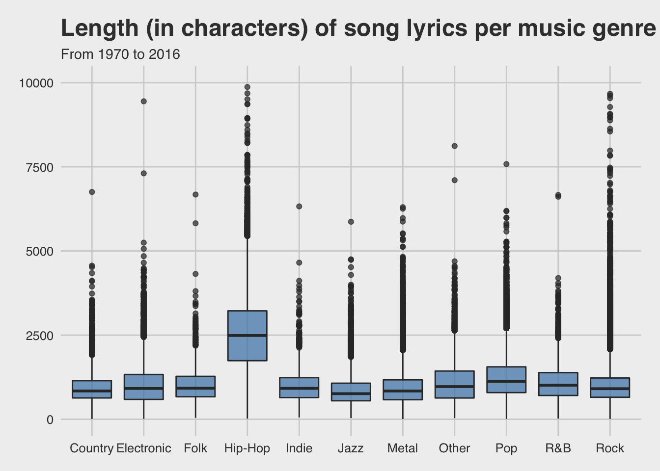 Text analytics & topic modelling on music genres song lyrics