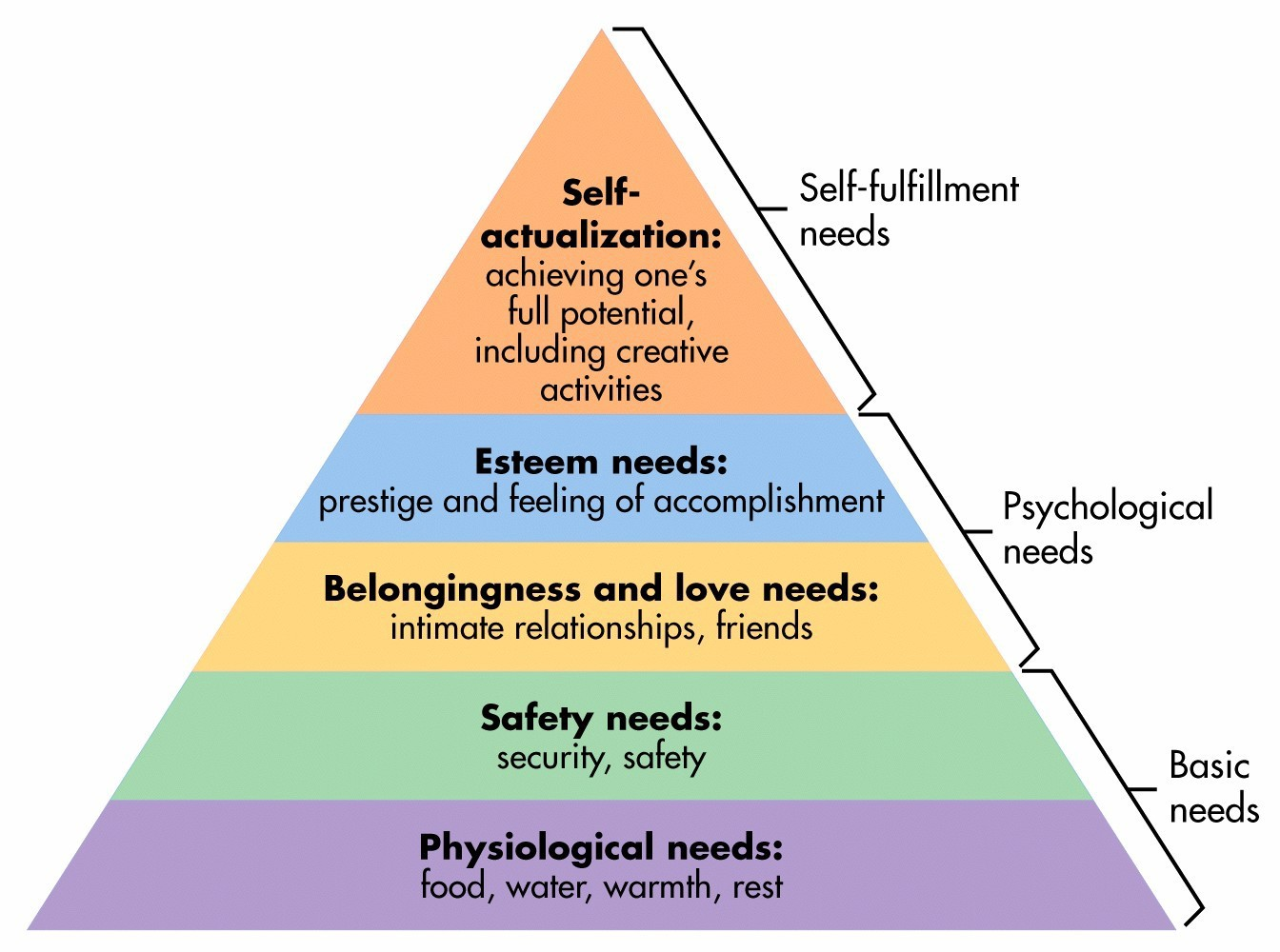 Maslow's Hierarchy of Needs - RE: Write - Medium