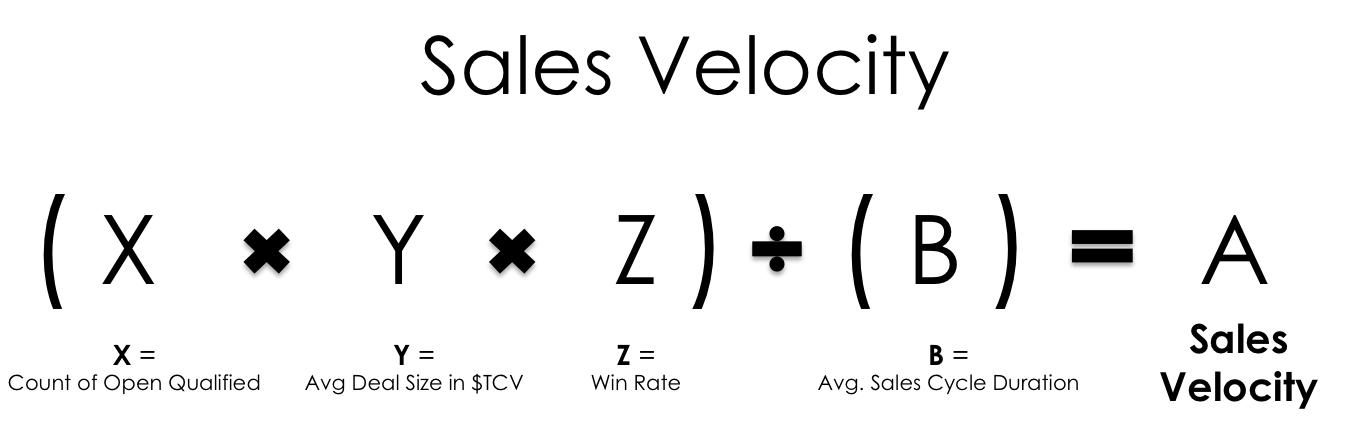 formula to calculate Sales Velocity