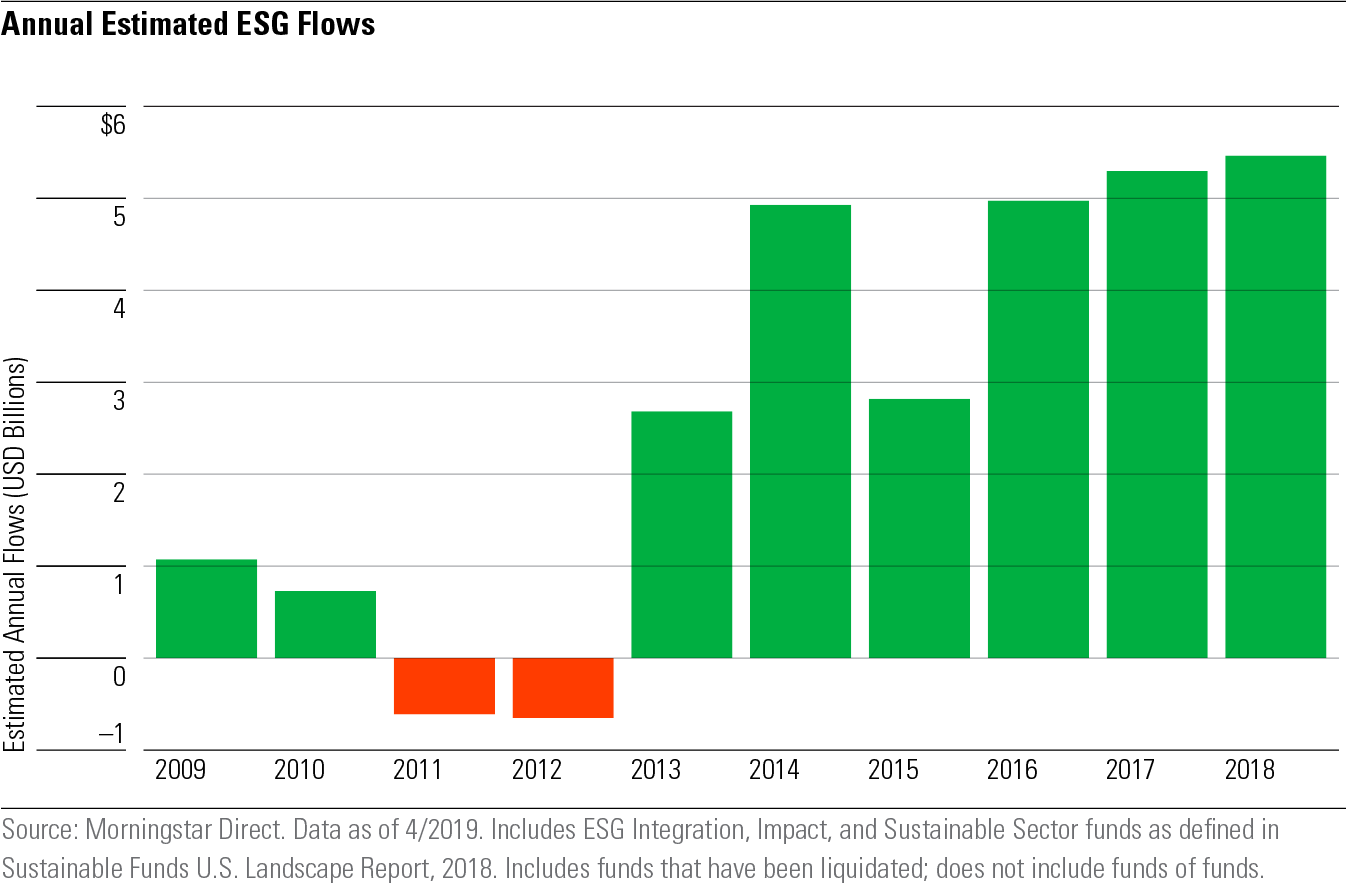 ESG Funds set a record for flows in Q1 - The ESG Advisor
