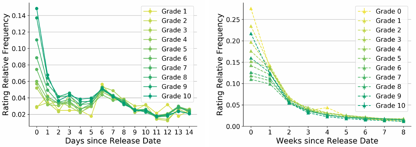 Graphs depicting the relative frequency of grades experts and amateurs award per time window shortly after game release.