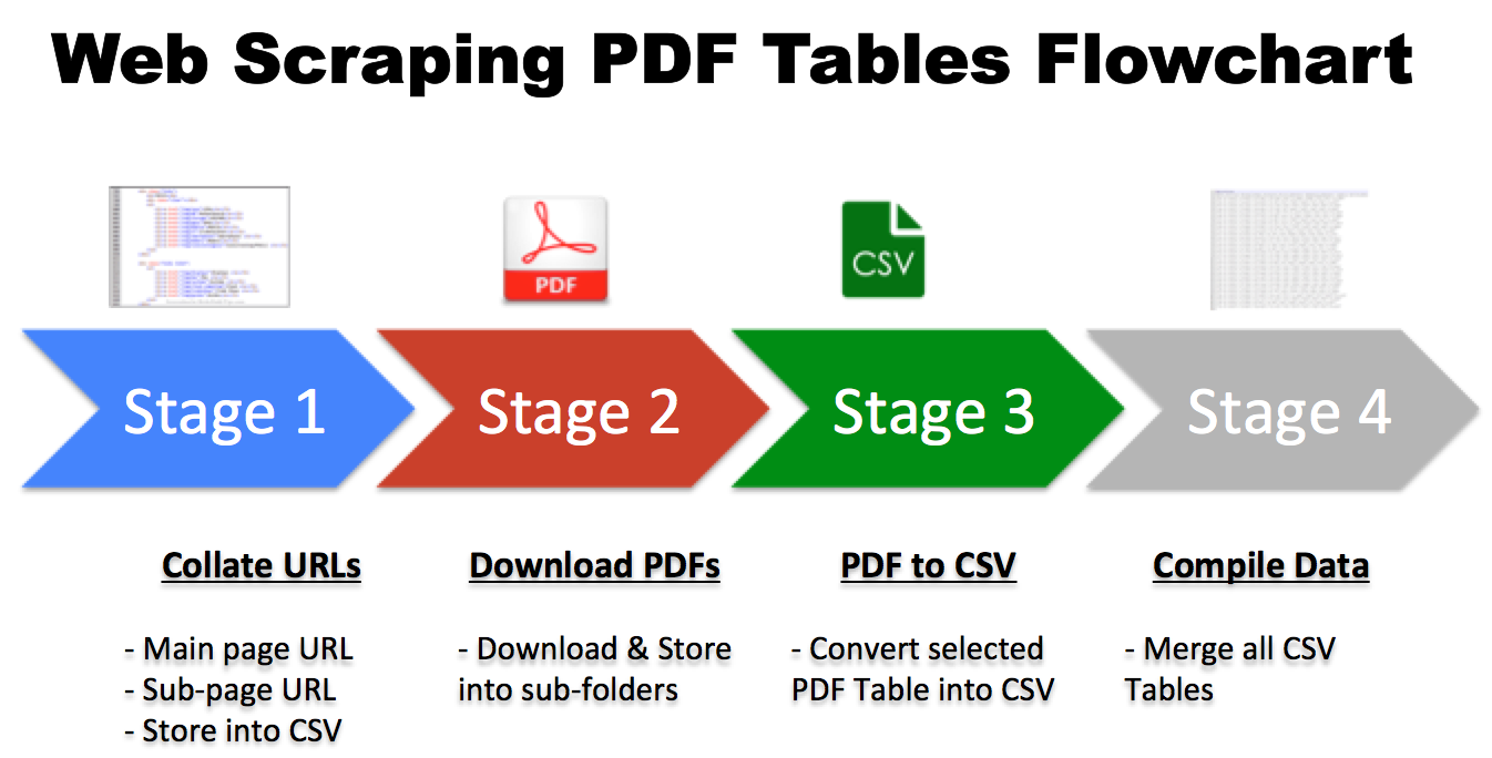 Python Web Scraping PDF Tables & Data Cleaning (Part 1)