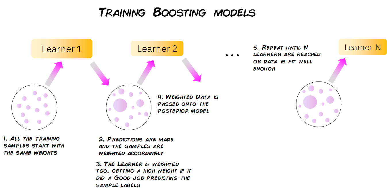 what is boosting in machine learning
