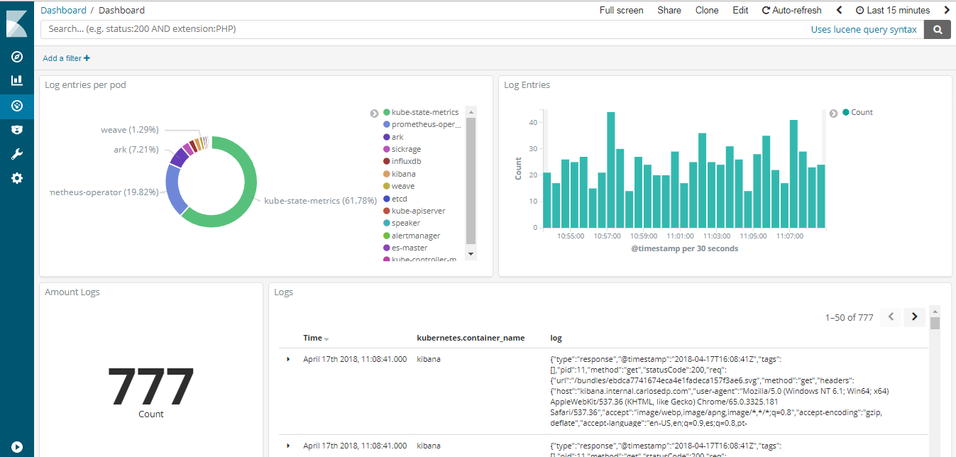 Log aggregation with ElasticSearch, Fluentd and Kibana stack