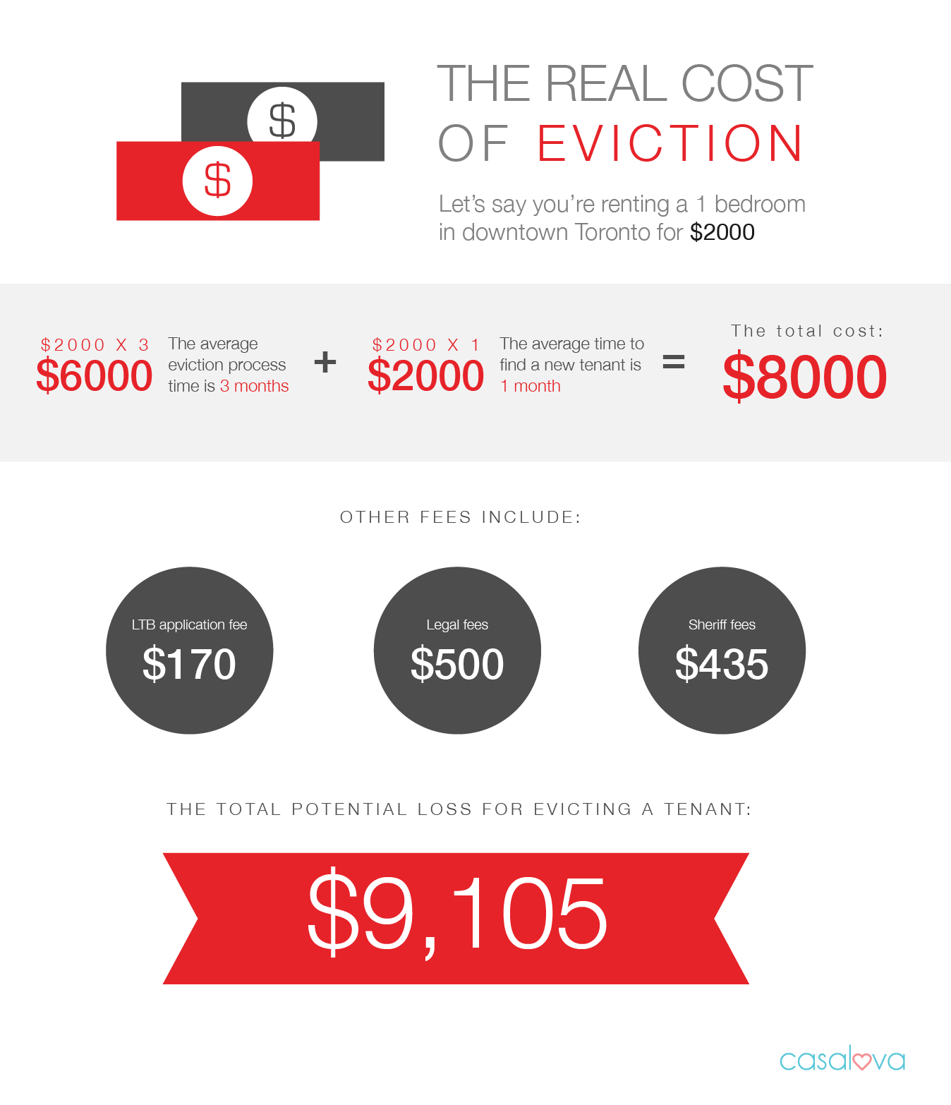 How to Evict a Tenant for Non-Payment of Rent - Casalova