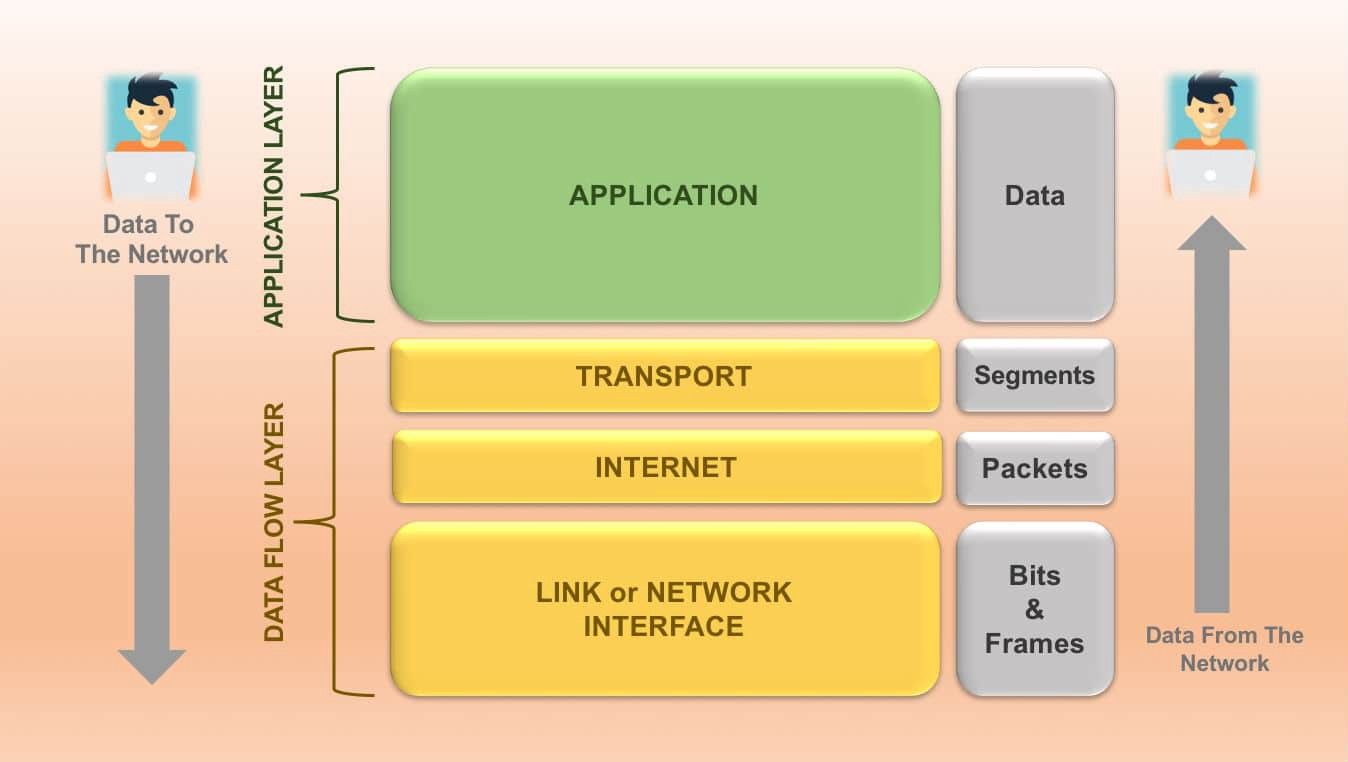 The 4-Layer Internet Model Network Engineers Need to Know
