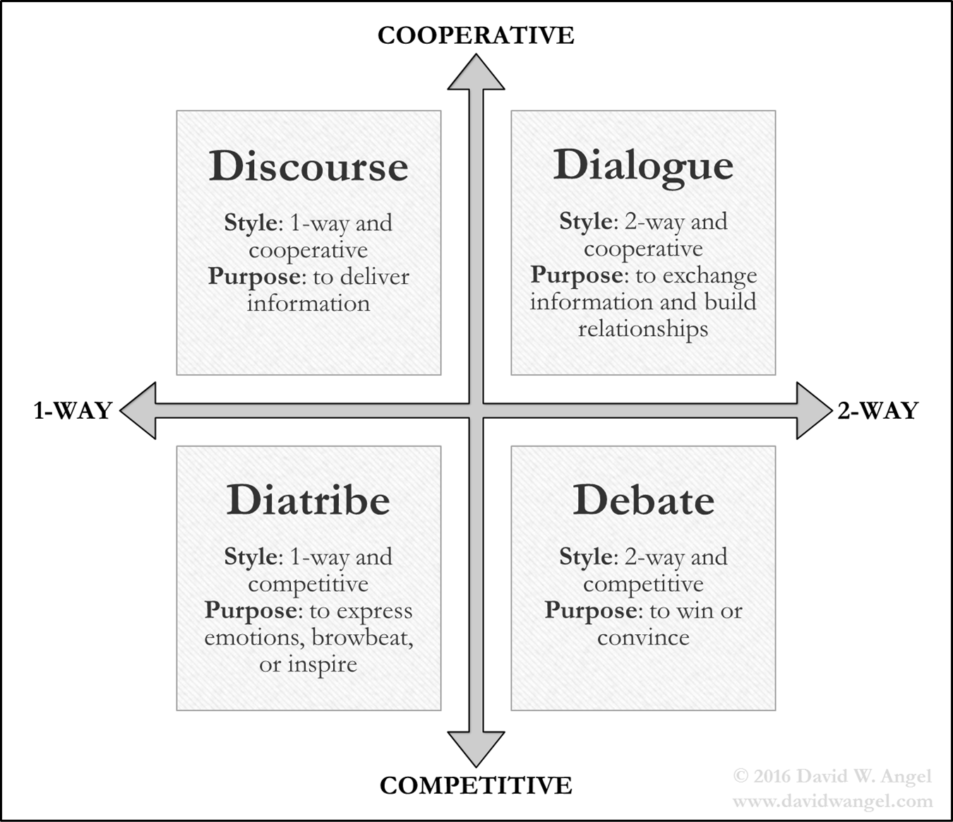 The Four Types of Conversations: Debate, Dialogue, Discourse