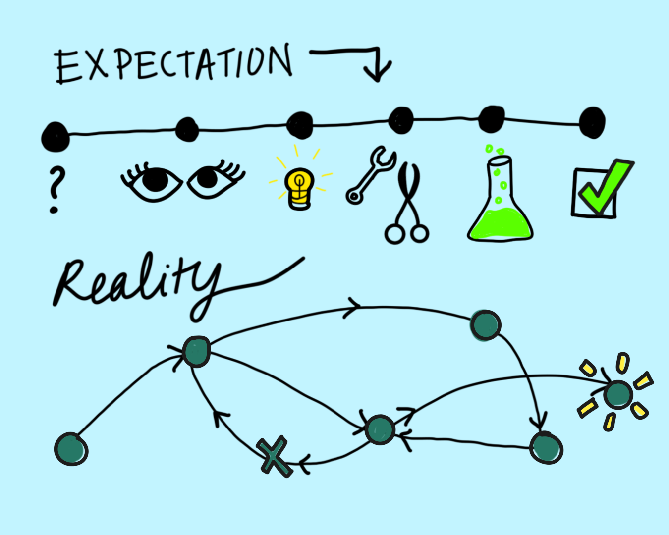 How To Apply Design Thinking To Your Business By Sarah Downing The Innovation Jul 2020 Medium